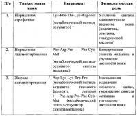 Патент 2608901 Персонализированное косметическое средство