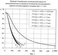 Патент 2438335 Способ охлаждения подвергнутых термической обработке мясопродуктов