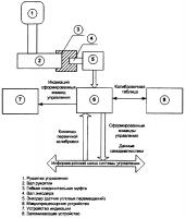 Патент 2644143 Задатчик команд управления