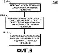 Патент 2346405 Задаваемые абонентом выходы в мобильных устройствах беспроводной связи и способы их осуществления