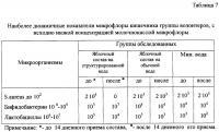 Патент 2298399 Состав для повышения функциональных резервов организма