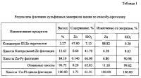 Патент 2588098 Способ флотации сульфидных минералов цинка