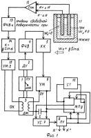 Патент 2281874 Способ измерения параметров движения железнодорожного подвижного состава, подвеса чувствительного элемента поплавкового маятникового акселерометра и устройства его реализующие