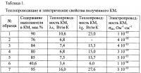 Патент 2643985 Теплопроводящий электроизоляционный композиционный материал