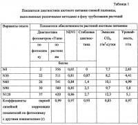 Патент 2661458 Способ фотометрической диагностики азотного питания растений с использованием беспилотных летательных аппаратов (бпла)