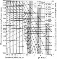 Патент 2435866 Способ контроля и прогнозирования диффузионно-прессового извлечения сахарозы из свекловичной стружки