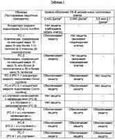 Патент 2606752 Синергические селенопептидные препараты для защиты дермальных сосочковых клеток