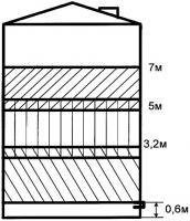 Патент 2393439 Способ калибровки резервуаров