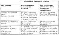 Патент 2284274 Контроль состояния тормозной системы