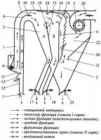 Патент 2654985 Фракционный пневмосепаратор