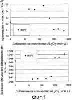 Патент 2376263 Распыляемая мишень на основе оксида галлия-оксида цинка, способ формирования тонкой прозрачной проводящей пленки и тонкая прозрачная проводящая пленка