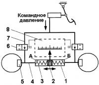 Патент 2389623 Способ регулирования и диагностирования тормозов автотранспортного средства