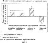 Патент 2421207 Оральная композиция для улучшения подповерхностной реминерализации эмали в зубах млекопитающего