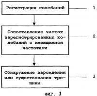 Патент 2370791 Способ обнаружения зарождения или существования по меньшей мере одной заполненной жидкостью трещины в среде