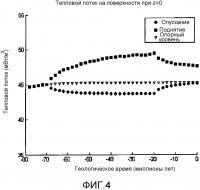 Патент 2596627 Моделирование температуры, ограниченное геофизическими данными и кинематическим восстановлением