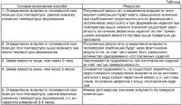 Патент 2308711 Способ определения времени живучести полимерной композиции