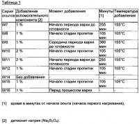 Патент 2649301 Применение дитионита натрия в процессе варки целлюлозы
