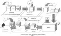 Патент 2495365 Способ переработки непригодного дымного ружейного пороха