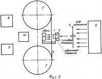 Патент 2328758 Способ коррекции аберраций в оптических элементах из стекла