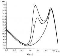 Патент 2490625 Способ определения рения кинетическим инверсионно-вольтамперометрическим методом в водных растворах природного и техногенного происхождения