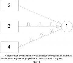 Способ обнаружения носимых осколочных взрывных устройств и огнестрельного оружия (патент 2668228)