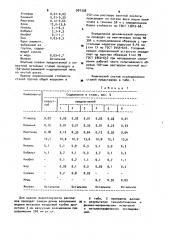 Литейная сталь (патент 901338)