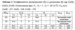 Способ извлечения меди(ii) экстракцией из водных сернокислых растворов, содержащих другие металлы (патент 2668238)