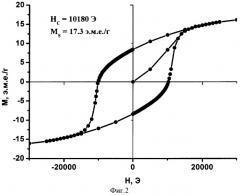 Способ получения высококоэрцитивных материалов на основе гексаферрита стронция (патент 2373593)