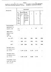 Полимерная композиция (патент 899592)
