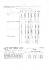 Способ вулканизации резиновых смесей (патент 292995)