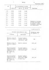 Способ получения пьезокерамических материалов на основе цирконато-титаната свинца (патент 897759)