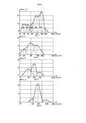 Способ оценки напряжений в массиве горных пород (патент 899944)