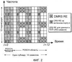 Способы и системы для csi-rs-передачи в системах по усовершенствованному стандарту lte (патент 2486687)