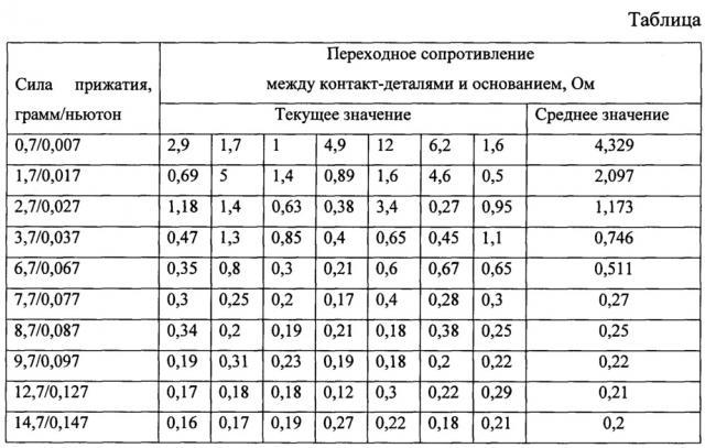 Подвеска для нанесения гальванических покрытий на контакт-детали герконов (патент 2668240)