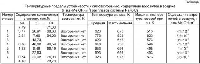 Термометр для измерения низких температур (патент 2476837)