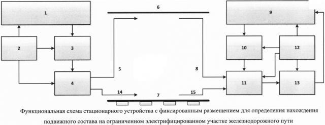 Стационарное устройство с фиксированным размещением для определения нахождения подвижного состава на ограниченном электрифицированном участке железнодорожного пути (патент 2616228)