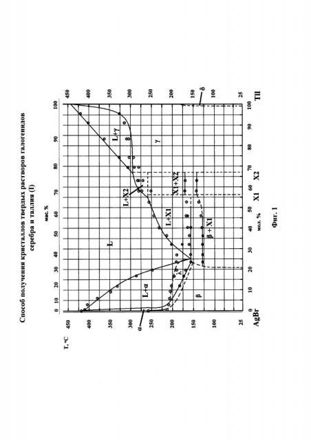 Способ получения кристаллов твердых растворов галогенидов серебра и таллия (i) (патент 2668247)